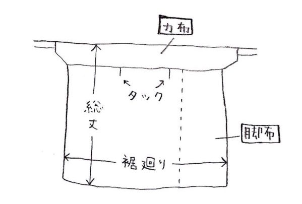 力布の説明