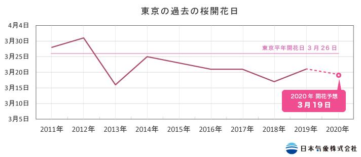 例年の桜開花時期グラフ